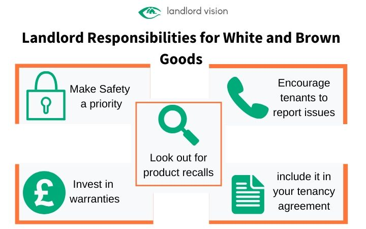 A graphic of landlords responsibilities for white and brown goods.