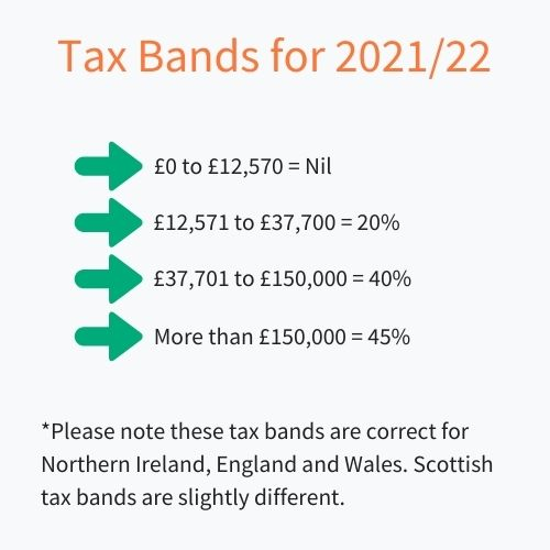 A graphic showing the 2021/22 tax bands for UK