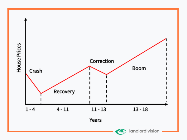 a graph demonstrating the 18 year property cycle.