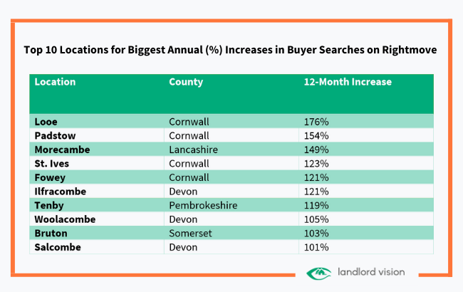 A table showing top ten locations for largest increase in buyer searches on rightmove
