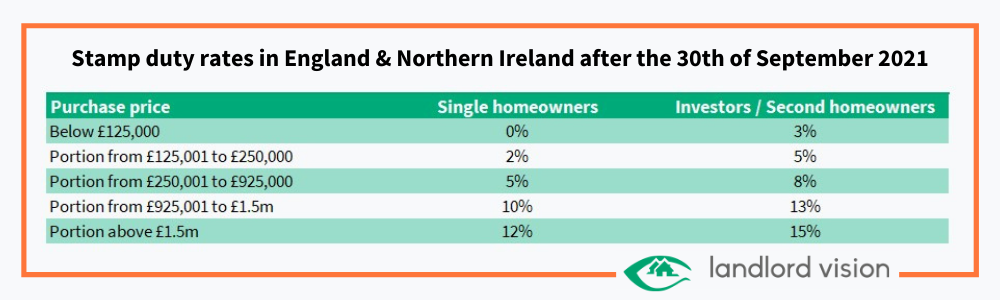 A table showing changes to stamp duty in England and Northern Ireland in 2021