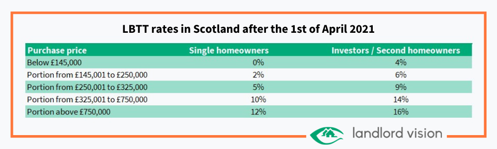 A table showing changes to LBTT rates in Scotland in 2021