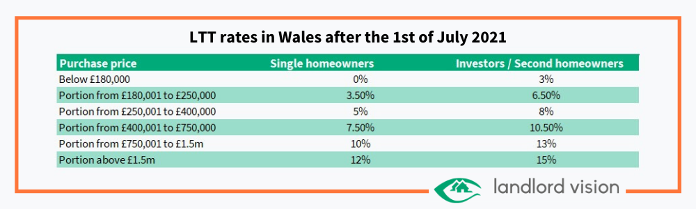 A table showing changes to LTT rates in Wales in 2021