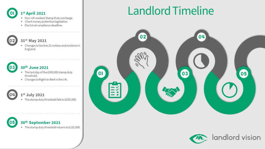 A timeline of key dates for landlords in 2021