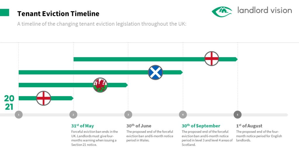 A graphic showing regional changes to eviction legislation in England Wales and Scotland in 2021
