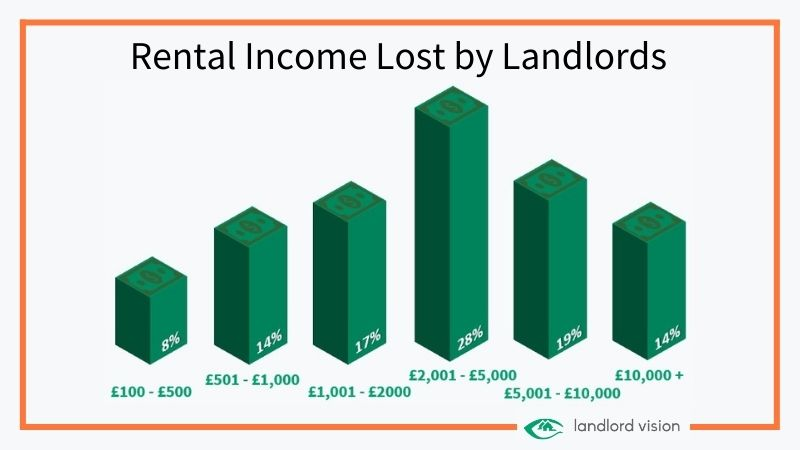 a graph showing how much renal income has been lost by landlords due to the pandemic