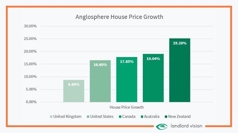 a graph showing how house prices have grown internationally.