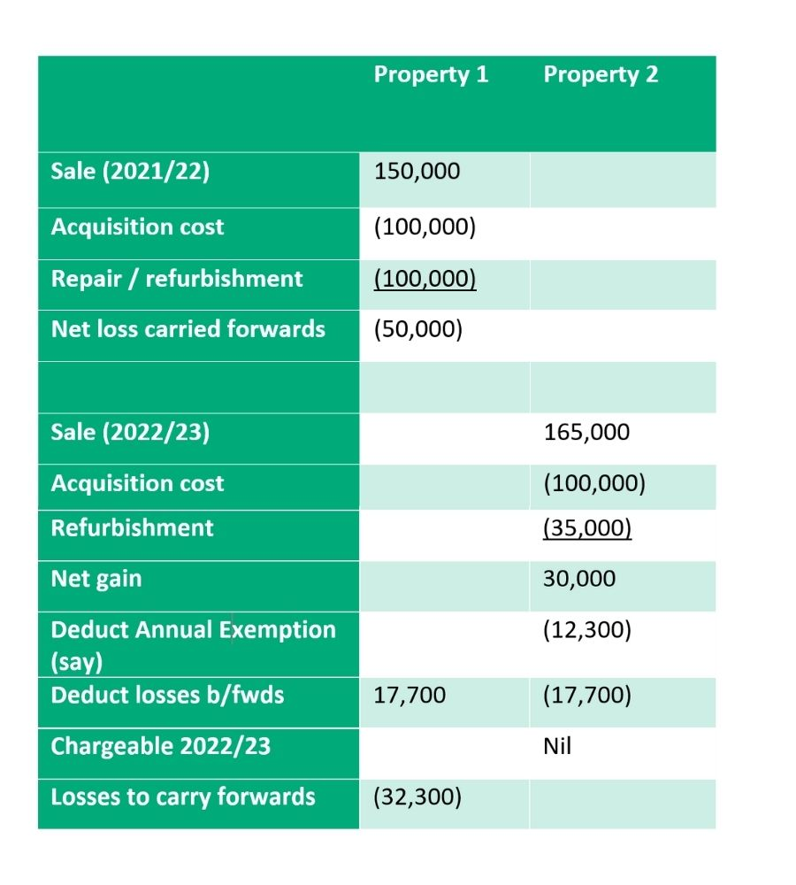 handle losses from buy to let table 2