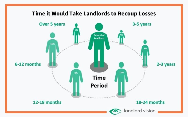 diagram showing the time it would take landlords to recoup rental losses incurred during the pandemic