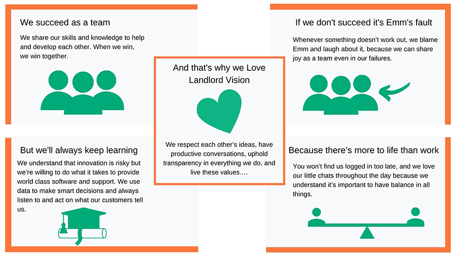 The landlord Vision values
