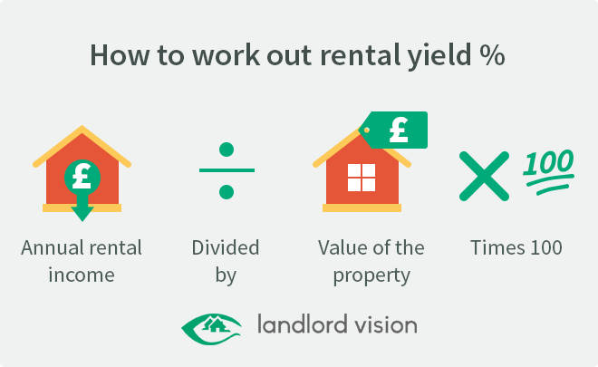 Graphic explaining how to work out rental yield